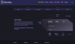 Heroku's interactive illustration