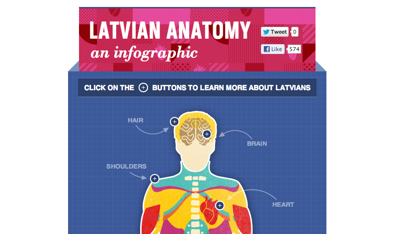 Latvian Anatomy Infographic