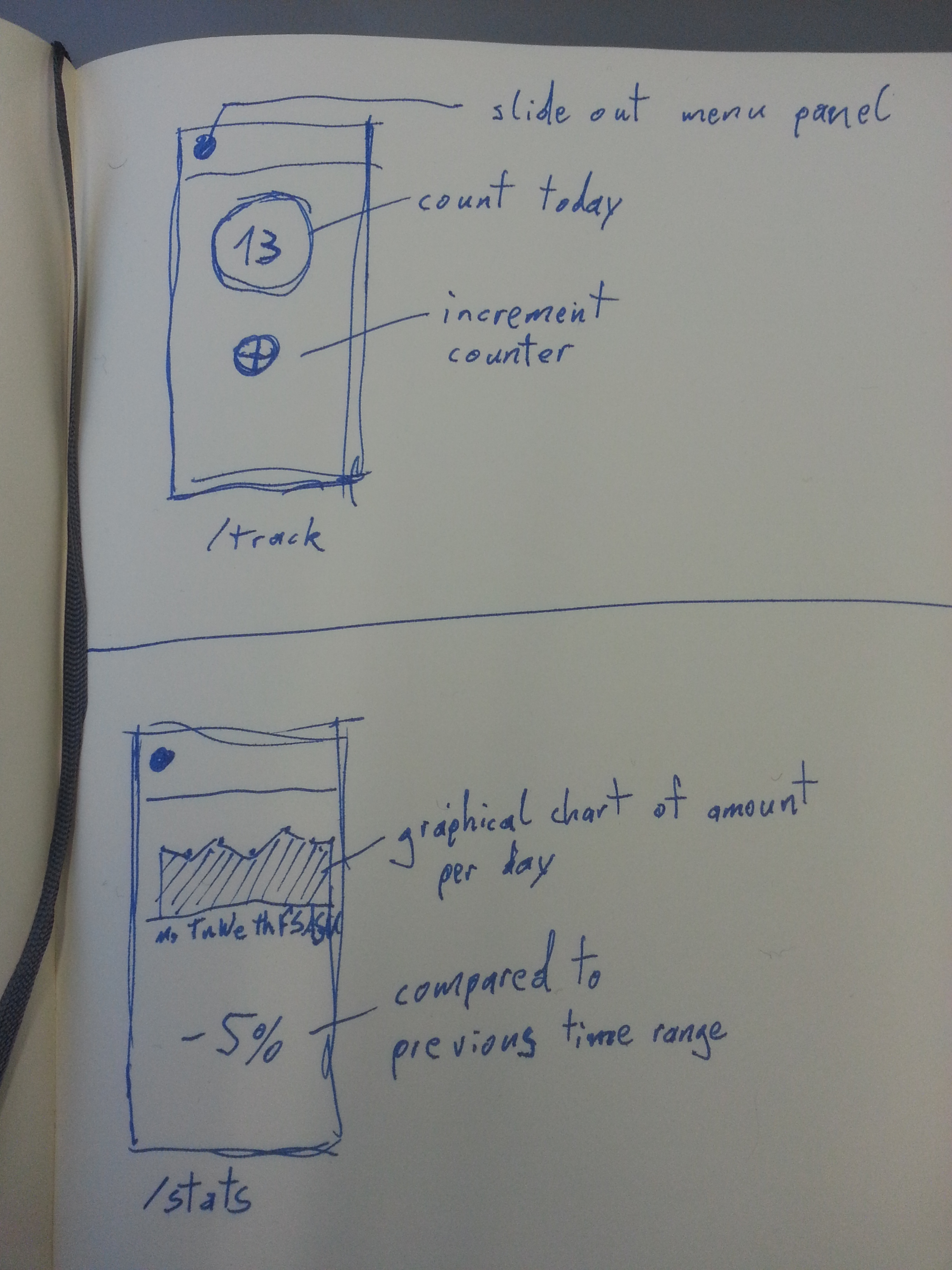 CigTrack Day #5: Sketching