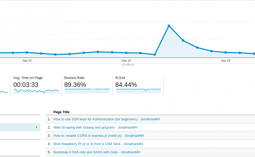Reddit for Bloggers and Referral Traffic