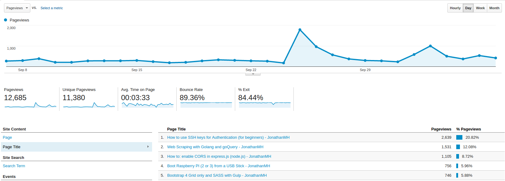 pageviews-by-page-google-analytics